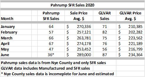 Pahrump Sales Volume